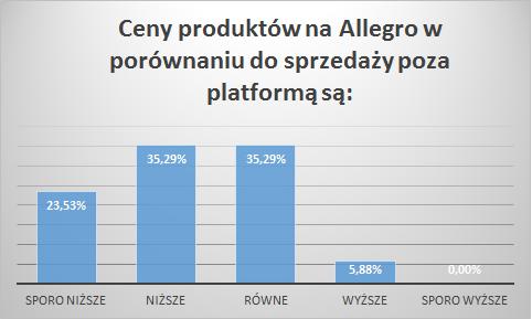 ceny produktow na Allegro w porównaniu do sprzedaży poza platformą