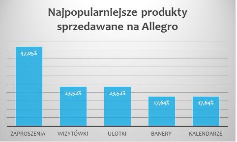 Co drukarnie sprzedają na Allegro najczęściej